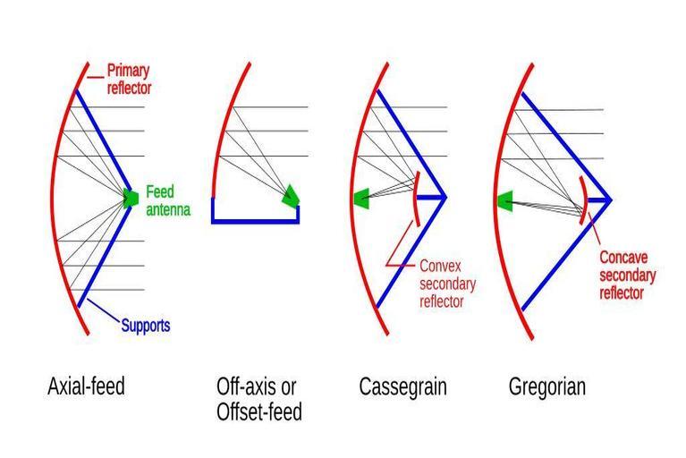 Parabolic antenna input methods