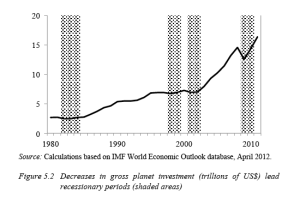 Figure 5.2 Decreases in gross planet investment lead to recessionary periods