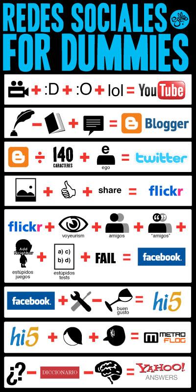 https://i0.wp.com/elgeek.com/wp-content/uploads/2010/07/redes-sociales-dummies.jpg