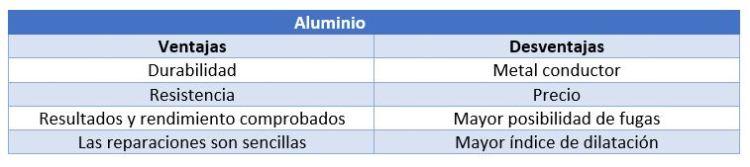 aluminio vc pvc caracteristicas aluminio