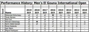El Gouna Player Stats & Performance History