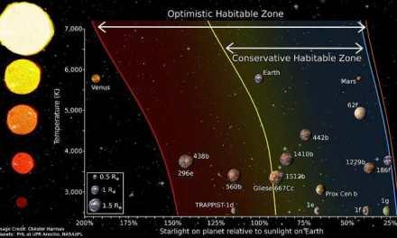 Descubren dos planetas potencialmente habitables alrededor de una pequeña estrella del vecindario solar