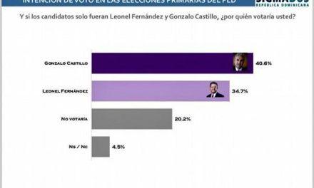 Sigma Dos otorga a Gonzalo un 40.6% y a Leonel 34.7%