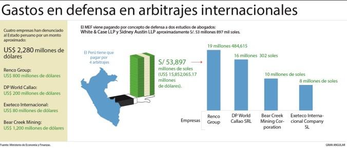 Perú gasta más de 53 millones de soles en defensa 2