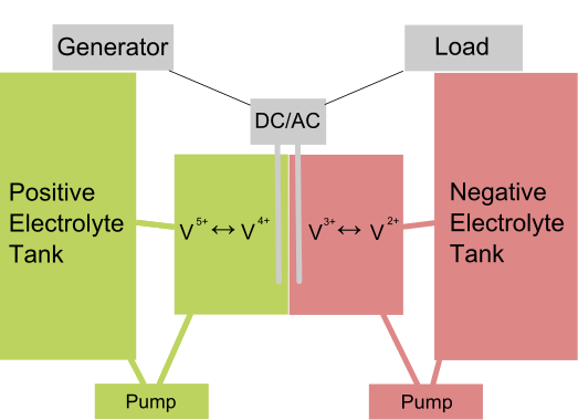 bateria de flujo - esquema