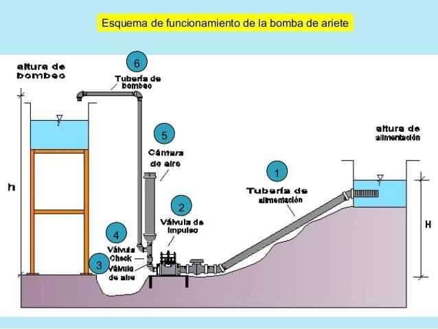 Bomba de Ariete para subir agua sin energía más que la del agua