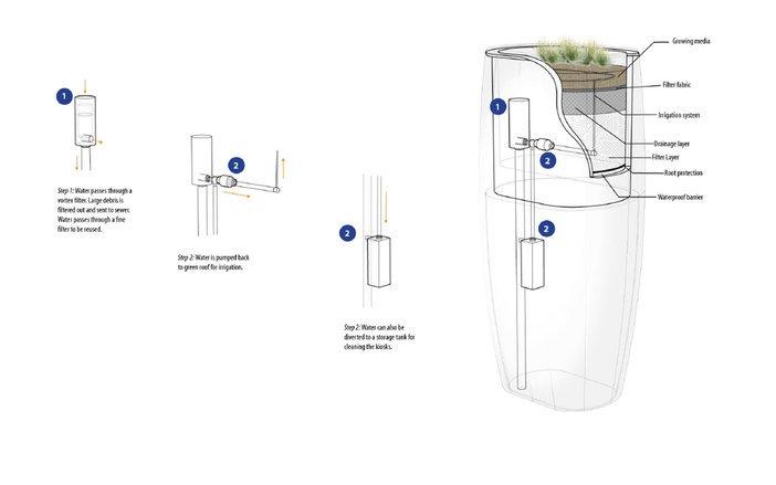 Baño público con reutilización de agua de lluvia gana concurso en San Francisco