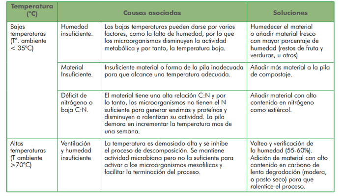 Guía de compostaje del agricultor. Incluye Manual en PDF