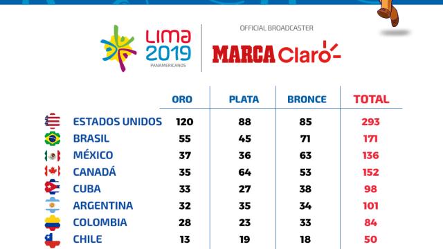 ¡RD gozó sus medallas!, la mejor actuación criolla en Panam, con 40 medallas en el 2019, supera las 33 del 2011.-