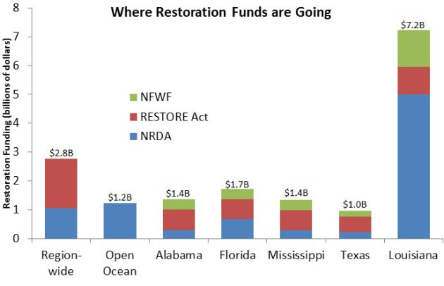 Restoration Funds