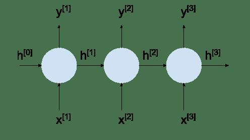 Unrolled RNN diagram