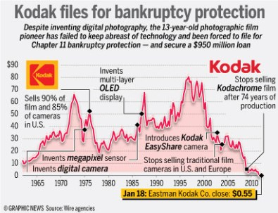 kodak-files-for-bankruptcy-protection