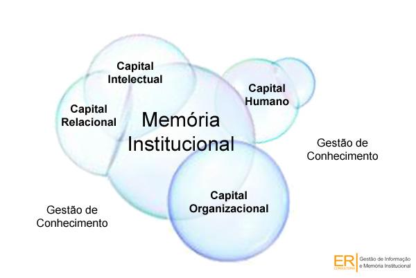 Metodologia para Memória Institucional para valorização de Capital Intelectual