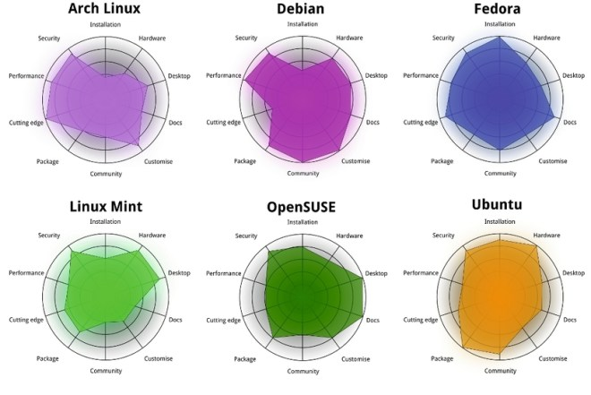 Linux comparation board