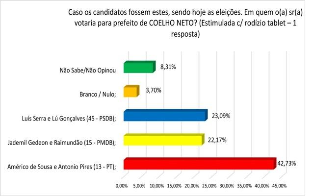 a2-pesquisa-prefeito