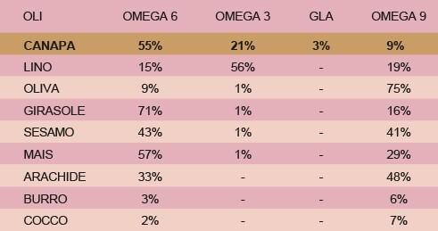 Acidi grassi omega 3 e omega 6 nel cane e nel gatto