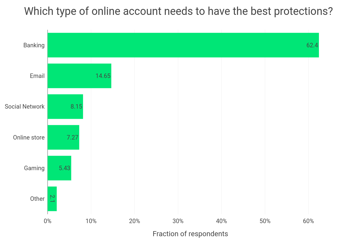 account security a divided
