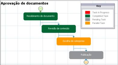 Controle de prazos com o ProcessMaker