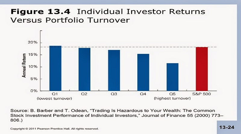 Turnover Financeiro