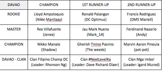 Globe #nextlevelka Davao COC winners