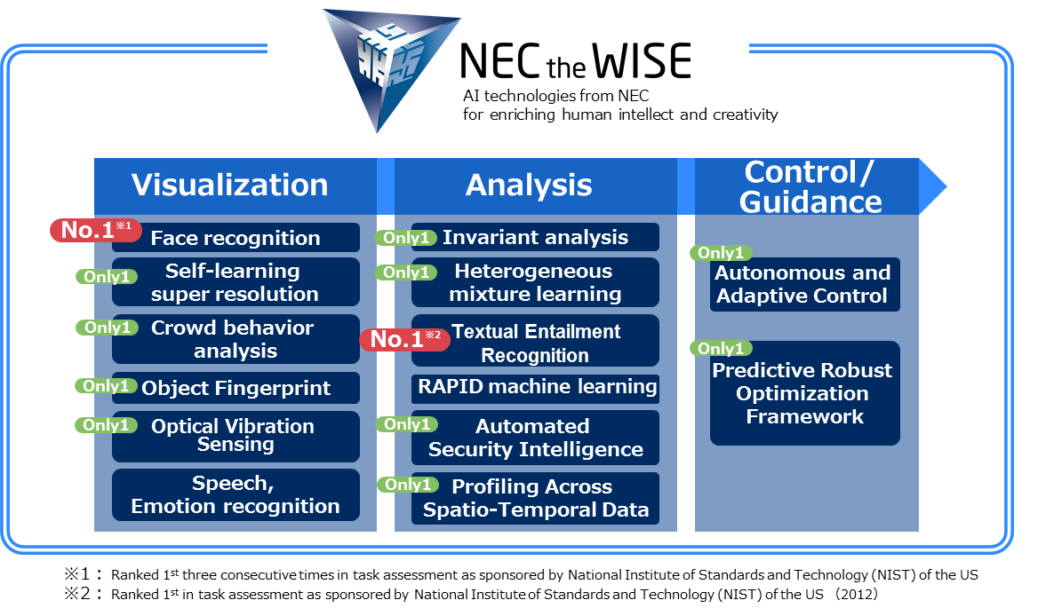 NEC the WISE Artificial Intelligence