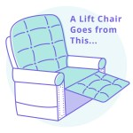 Does Medicare Cover Lift Chairs Eligibility