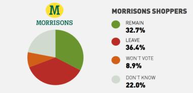 Morrisons Waitrose Brexit