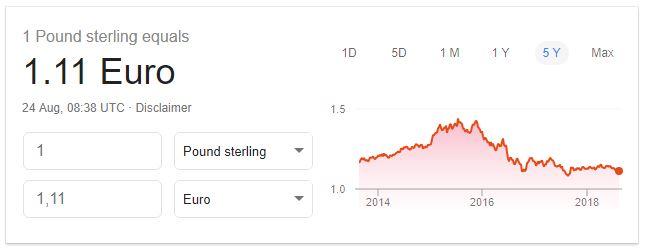 Chute Livre Sterling -GBP - Eli in England