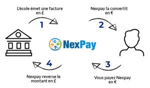 Nexpay - Comment payer votre facture en £ en € ?