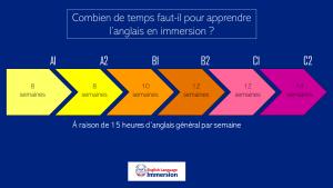 Comment de temps faut-il pour apprendre l'anglais en immersion ?
