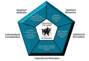 Transformational Behaviors Model ShapeSmall