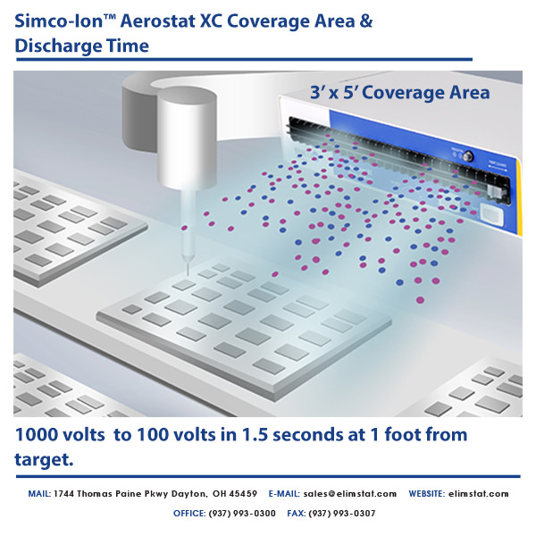 Simco-Ion XC (Extended Coverage) ESD Ionizer Coverage Area and Discharge Time in Assembly Line