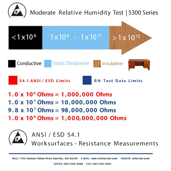 ESD Resistance Chart for Moderate Relative Humidity Test of 5300 Series Anti Static Mat