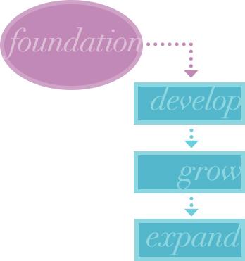 Self-Start Success Framework
