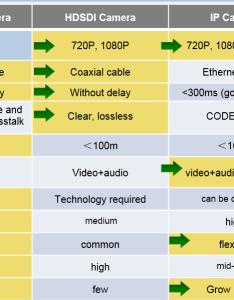Comparison chart comparrison also hdcvi the hd over coax solution rh elinetechnology