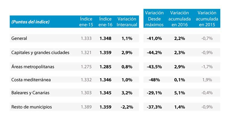 Nuevo descenso del valor por metro cuadrado de vivienda