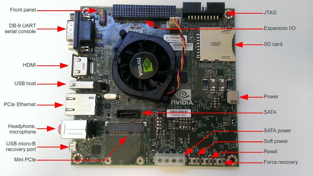 Gigabit Wiring Diagram Tegra Boards Nvidia Jetson Tk1 Elinux Org