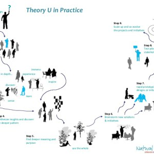 Theorie U en pratique