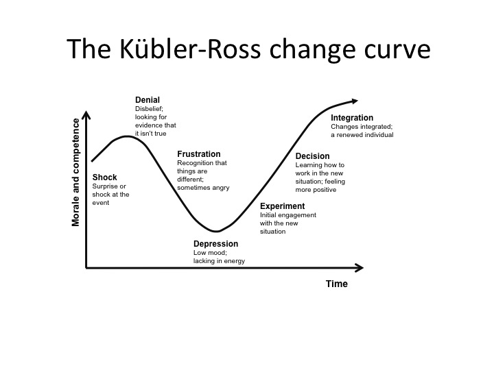 Positive Change Curve Diagram, Positive, Free Engine Image