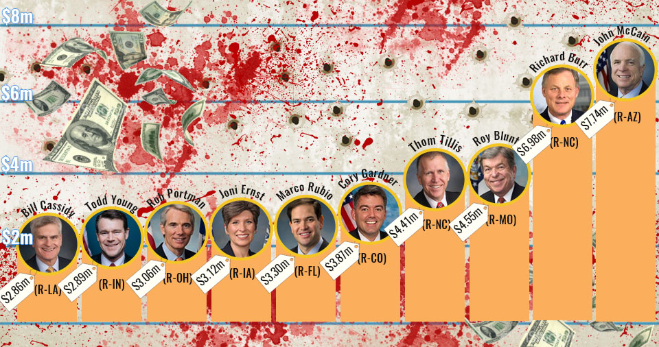 SHAMEFUL: The NRA Gave These 10 Senators Over $42 Million To Block Gun Laws (Chart)
