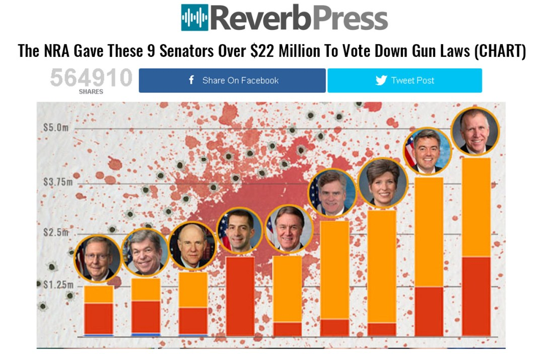Nine NRA Senators took blood money and voted against gun control - Reverb Press