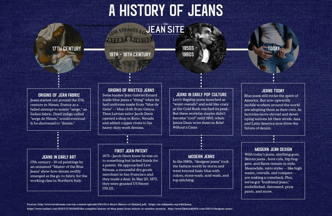 Infographic - A History of Jeans - the Jean Site - Portfolio sample by Elisabeth Parker.