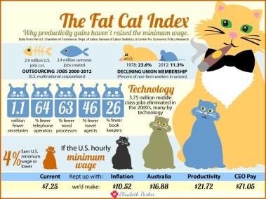 2013.10.05 - Fat Cat Index