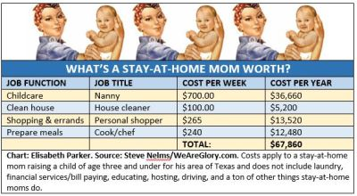 2015.04.06 - Whats a Stay-at-Hom Mom Worth