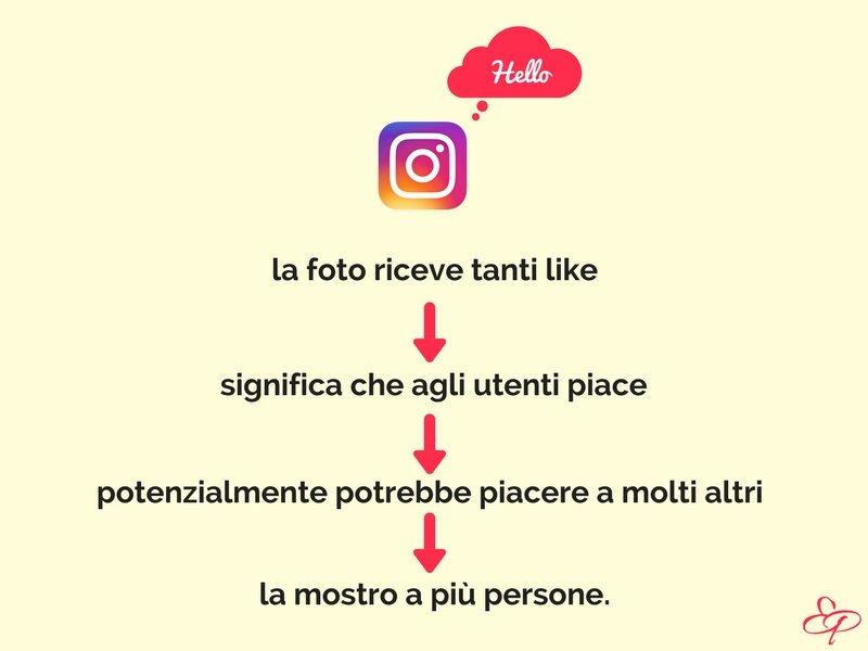 come aumentare like su instagram - algoritmo