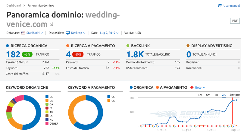 Servizi di Seo copywriting per wedding planner venezia