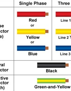 From mar onwards all new electrical installations including addition and alteration to existing may use colour cables also cable code for rh elise ema