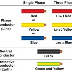 3 Phase 5 Pin Plug Wiring Diagram Uk 2001 Nissan Frontier New Cable Colour Code For Electrical Installations From 1 Mar 09 Onwards All Including Addition And Alteration To Existing May Use Cables