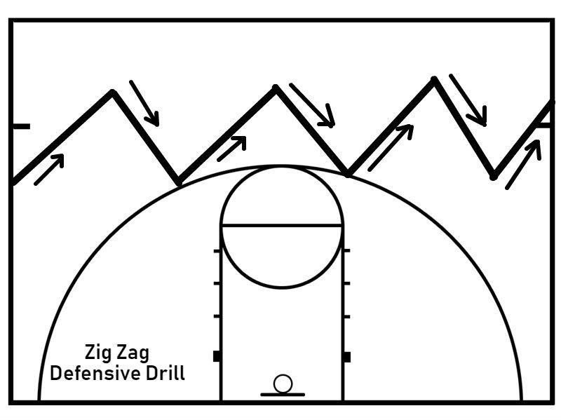 Teaching Basketball Defense for Beginners ⋆ Elite