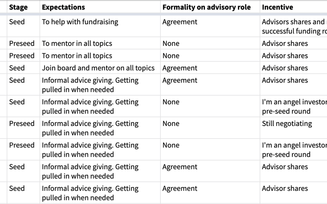 How To Work With Gaming Startup Advisors